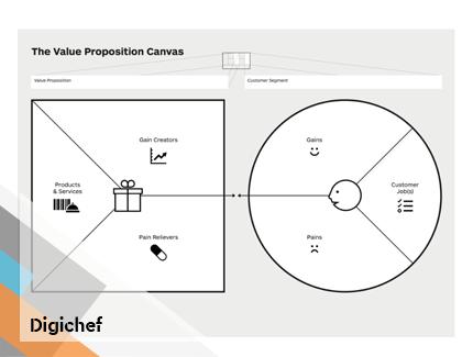 Value Proposition Canvas jako skvělý pomocník při plánování marketingové strategie