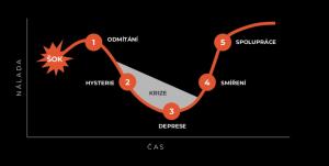 Kübel-Ross model
